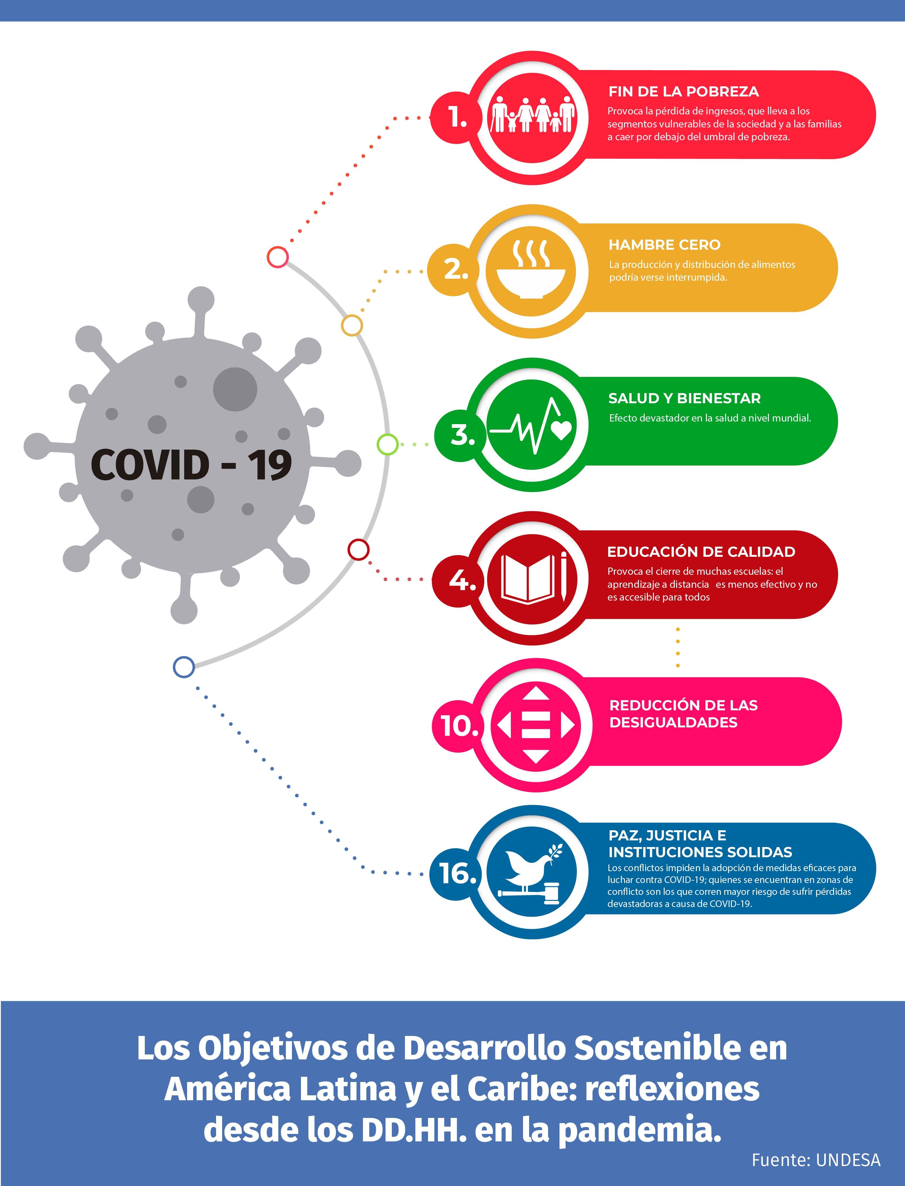 Objetivos Desarrollo Sostenibles en América Latina