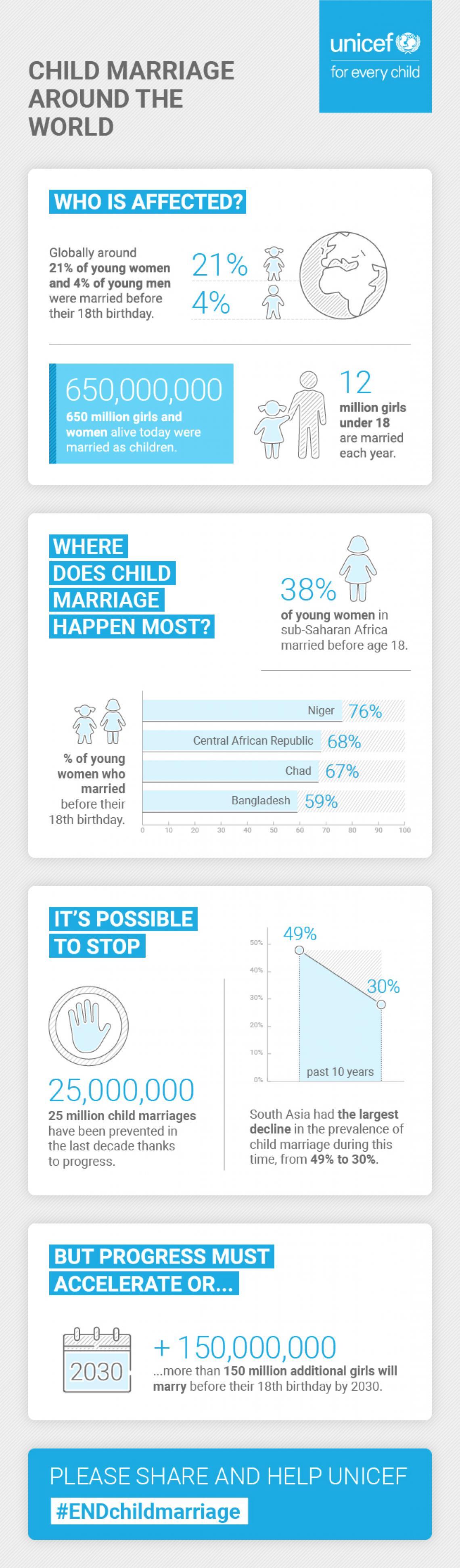 Infographic: Child marriage around the world