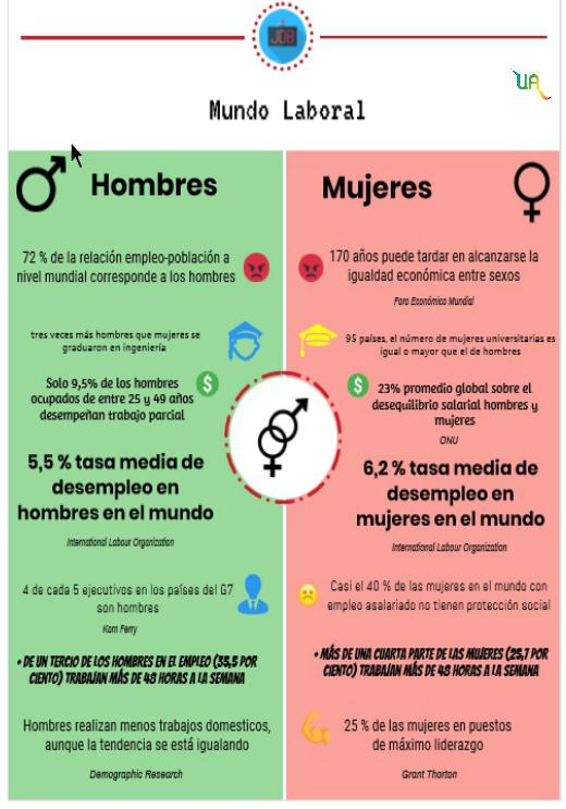 desigualdad genero - unicornia dreams - salarios - empleo mujeres - derechos mujeres
