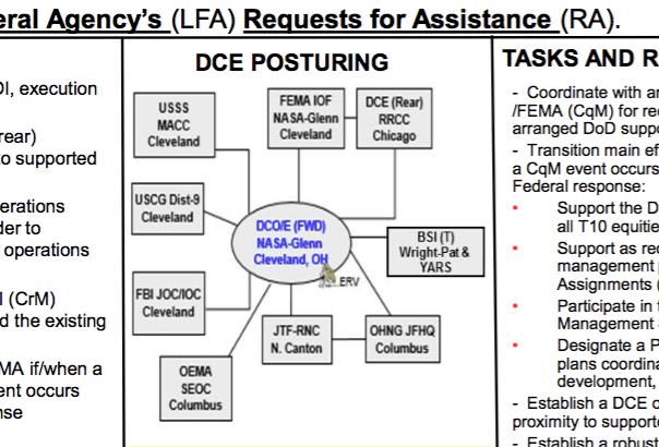 Defense Coordinating Element