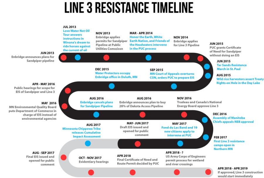 Line 3 timeline