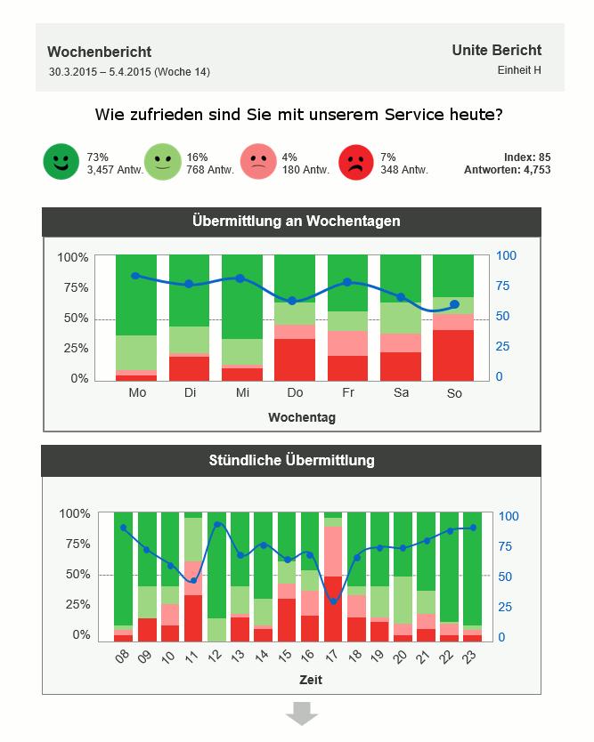 Happy Or Not HappyOrNot Email Reporting automatisch Ergebnisse Grafik Balken Diagramm Bericht Tag Woche Monat Wochenbericht Index Wochentagen Stündliche Übermittlung Zeit Einheit