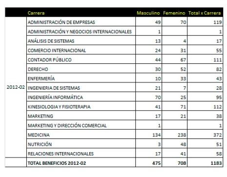 beneficios 2012-2