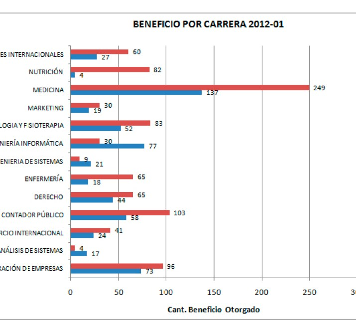 grafico beneficios-2012-1
