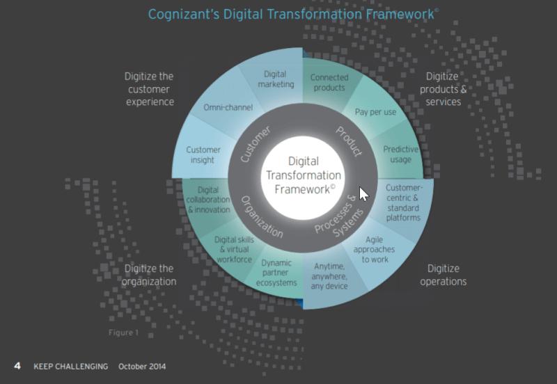 Digital transformation framework - How We Digitally Transform Your Business For 2020 & Beyond