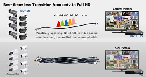 ccHDtv - High Definition CCTV Solution