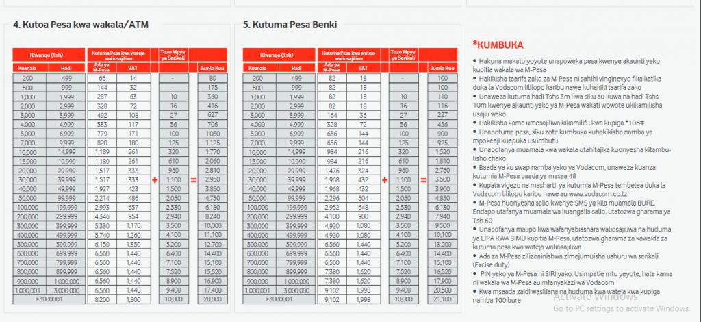 M-Pesa charges in Tanzania 2021/2022(Makato Mpya ya M-Pesa)