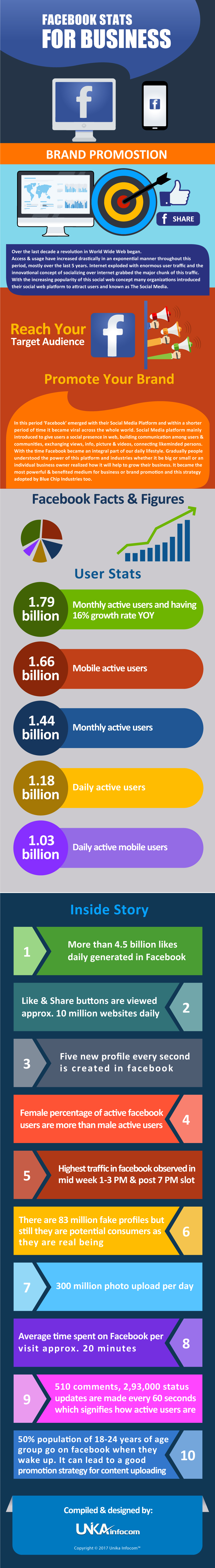 Facebook Stats INFOGRAPHICE