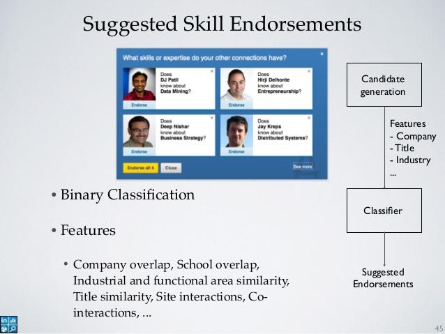 Scale Endorsements or Recommendations