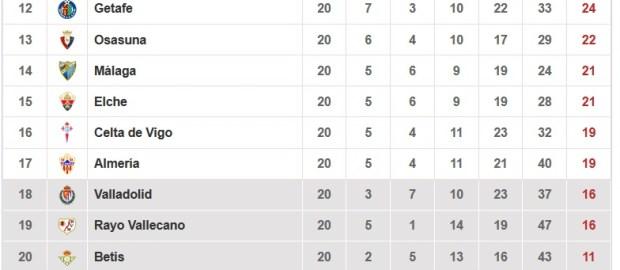 Datos del Rayo Vallecano tras la jornada 20º