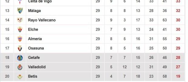Datos del Rayo Vallecano tras la jornada 29º