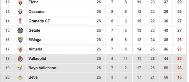 Datos del Rayo Vallecano tras la jornada 26º