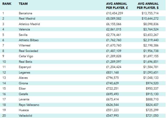 El salario medio de un jugador del Rayo Vallecano, según ?Sporting Intelligence?