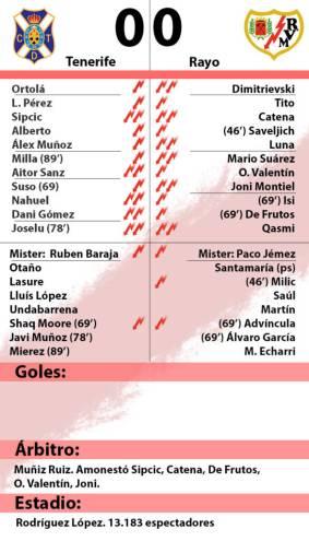 Tenerife 0 – Rayo Vallecano 0: 'Combate nulo'