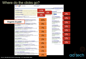 paid and organic searches