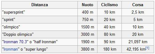 tutte le categorie di triathlon on the road