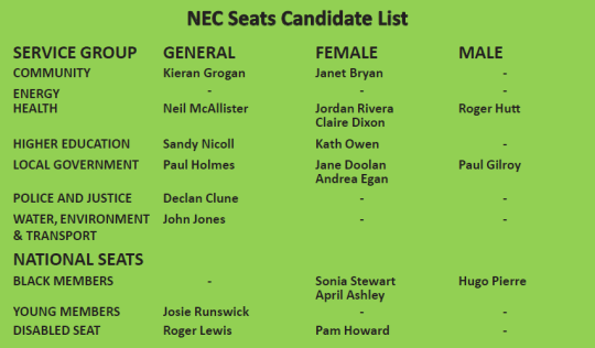 National NEC Candidate List