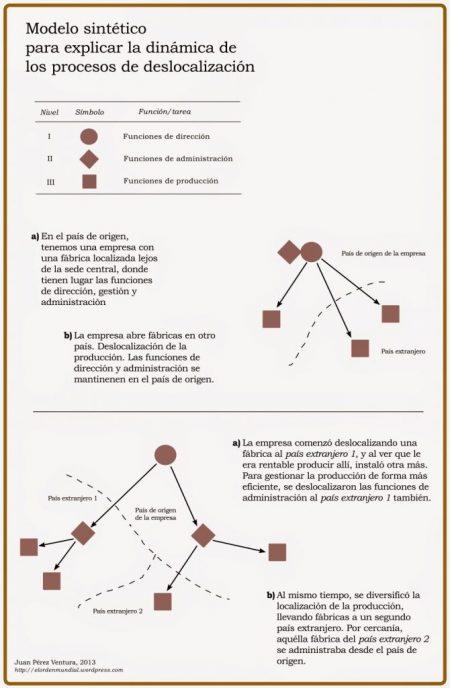 El modelo de configuración espacial del proceso de deslocalización planteado como ejemplo sintético para explicar la realidad encuentra sus bases en la obra 'Geography, a global synthesis' (Peter Hagget, edición de 2001, p.251)