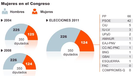 """Infografía: Datos elecciones del 2011 """"Ni una diputada más"""" / El País"""