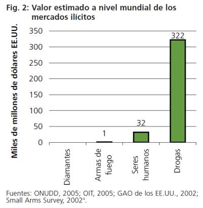 Valor estimado mundial de los mercados ilícitos.