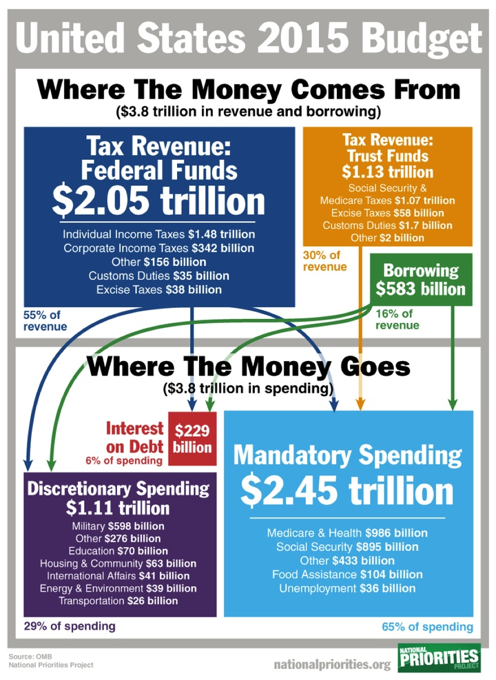 2015 Federal Spending