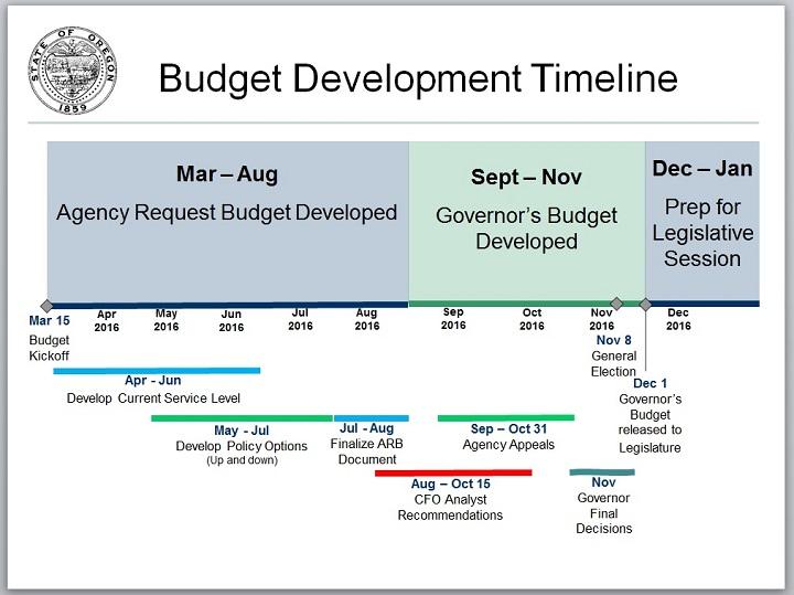State of Oregon Budget Development Timeline