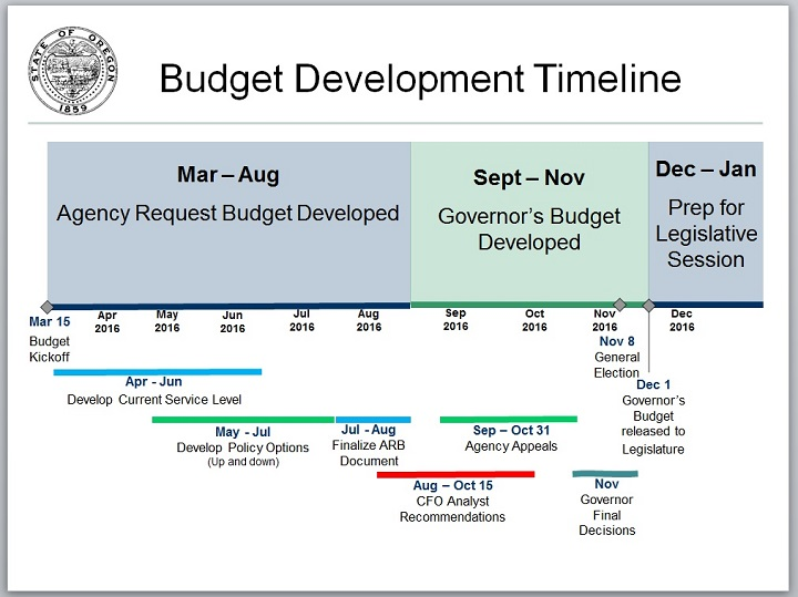 State of Oregon Budget Development Timeline