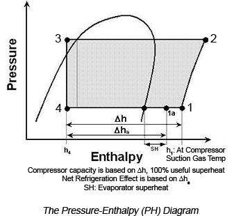 Refrigeration Ph Diagram Refrigeration Cycles