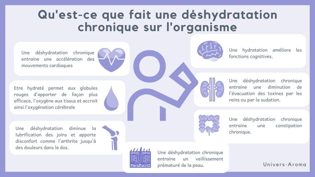 hydratation de l'organisme