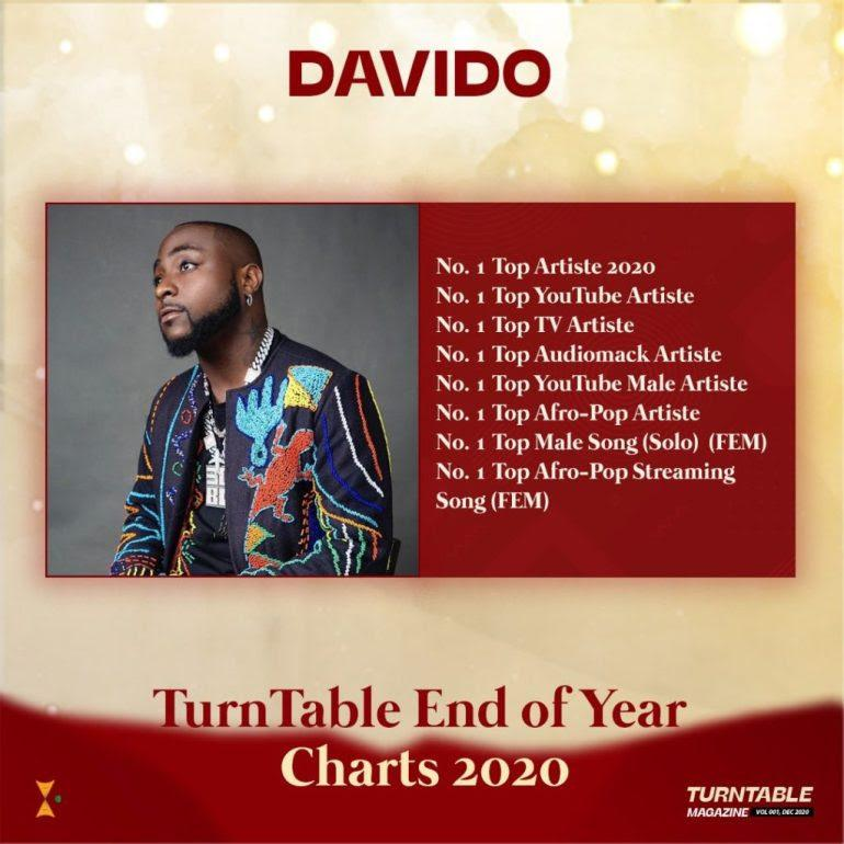 unnamed-1-17 Davido Named Number 1 Artist Of Year, Leads In Eight Categories