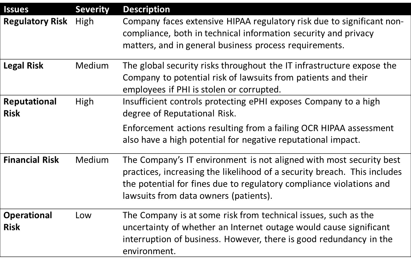 Hipaa Security Risk Assessment Worksheet