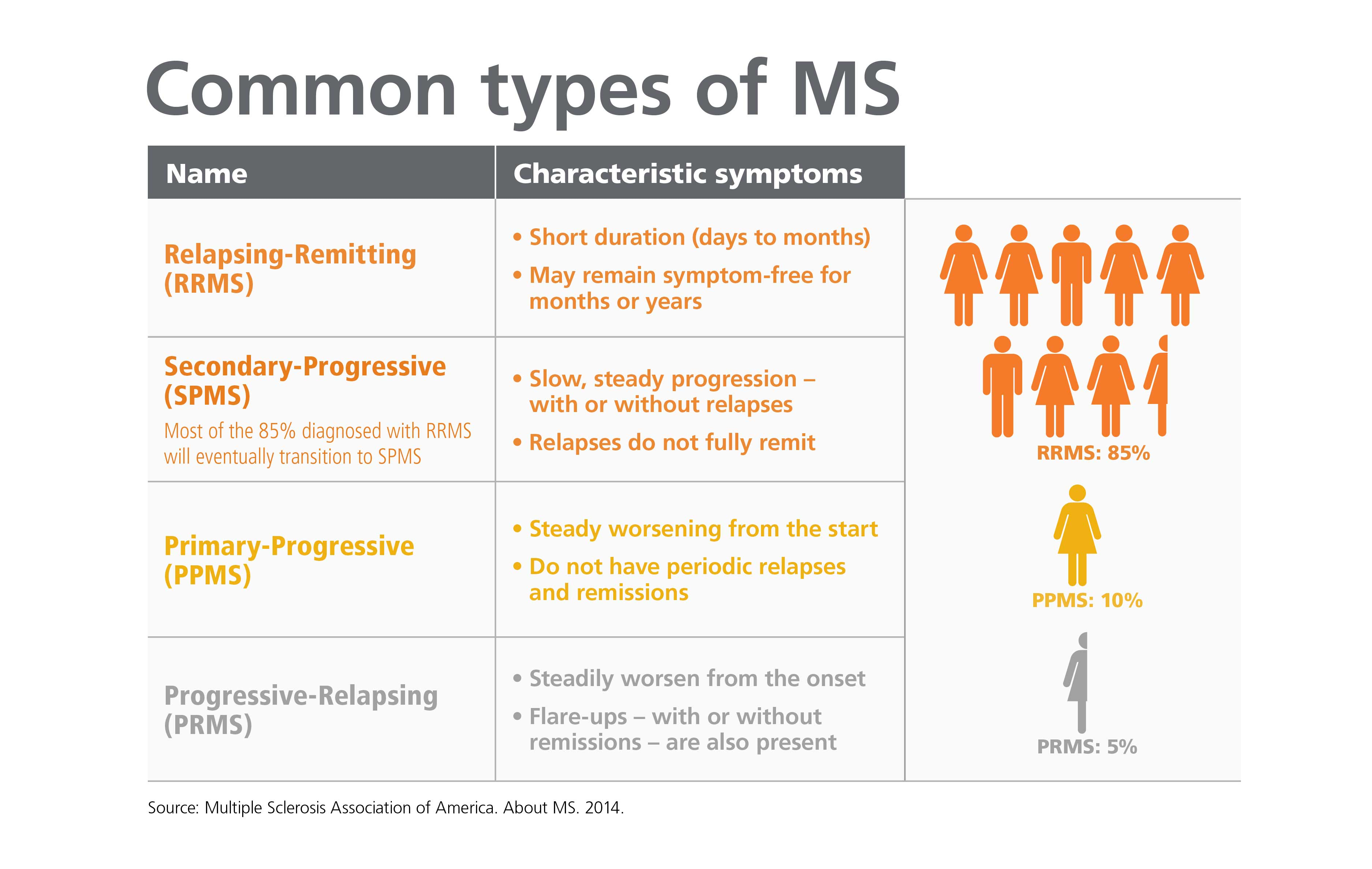 Relapsing Remitting Form Of Multiple Sclerosis
