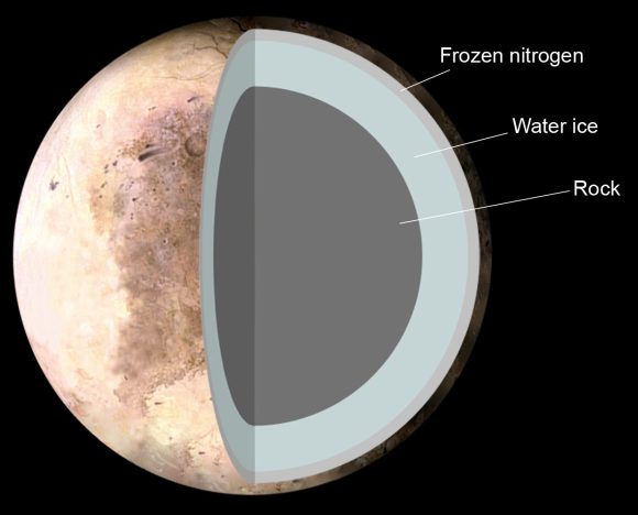 The Theoretical structure of Pluto, consisting of 1. Frozen nitrogen 2. Water ice 3. Rock. Credit: NASA/Pat Rawlings