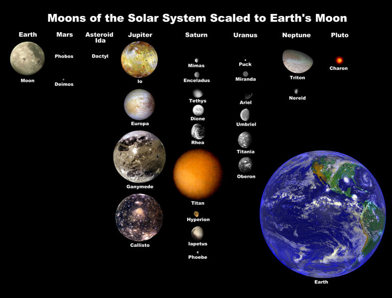 Moons of the Solar System. Image credit: NASA