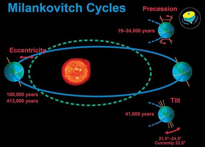 Image result for eccentricity milankovitch