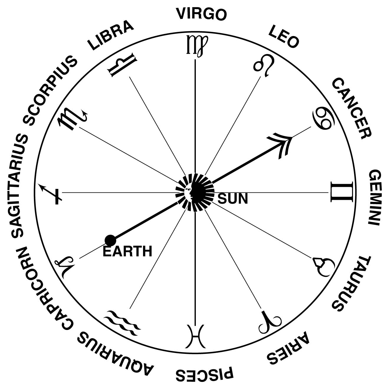 Zodiac Signs And Their Dates