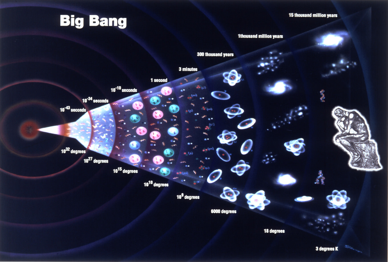 Big Bang Theory Evolution Of Our Universe