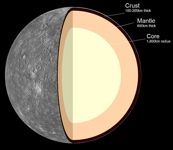 Internal structure of Mercury: 1. Crust: 100–300 km thick 2. Mantle: 600 km thick 3. Core: 1,800 km radius. Credit: MASA/JPL