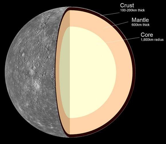 Estructura interna de Mercurio: 1. Corteza: 100-300 km de espesor 2. Manto: 600 km de espesor 3. Núcleo: 1.800 km de radio. Crédito: MASA / JPL