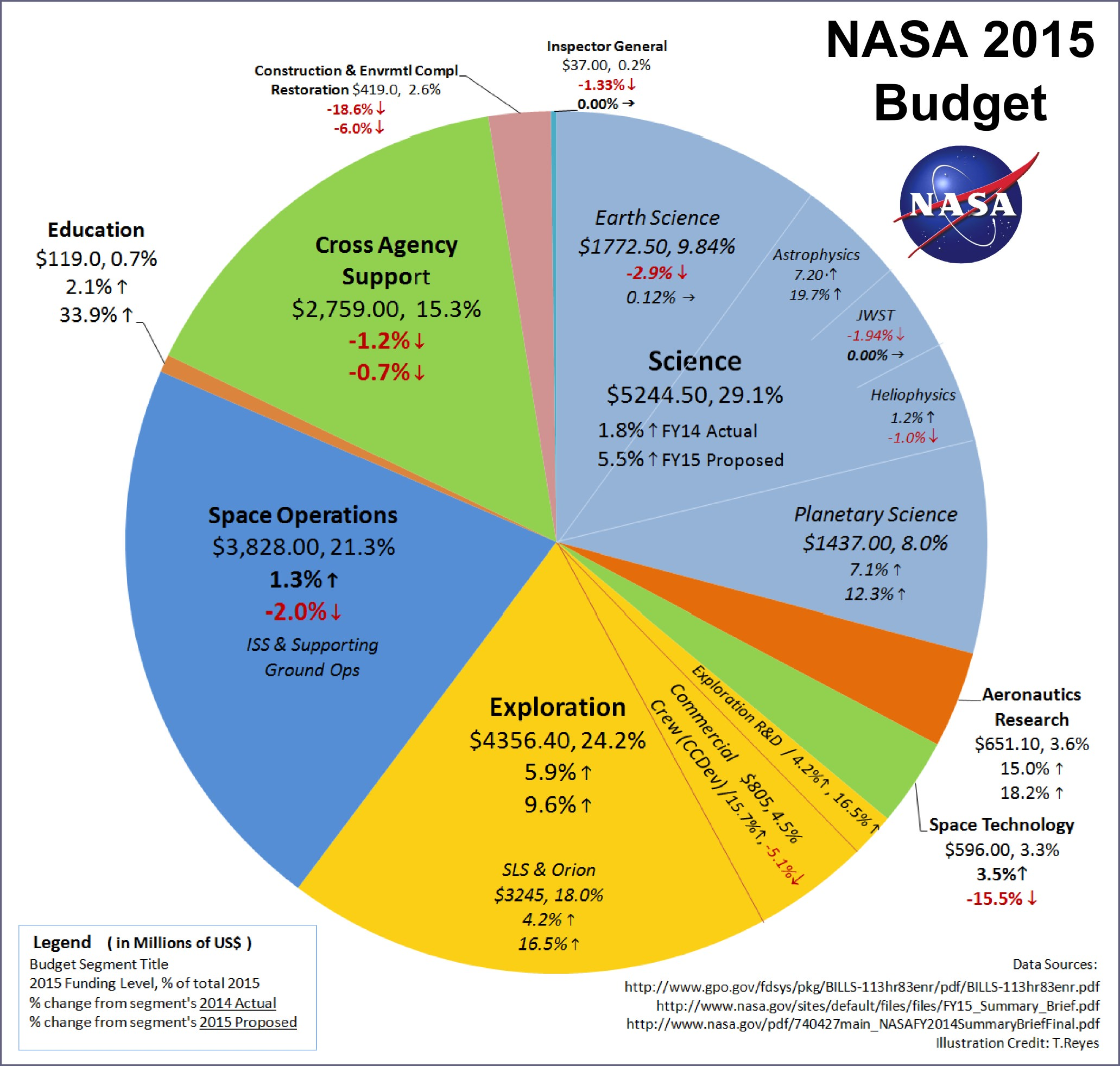 2014 us budget pie chart images free any chart examples 2014 us budget pie chart gallery free any chart examples 2014 us budget pie chart choice nvjuhfo Image collections