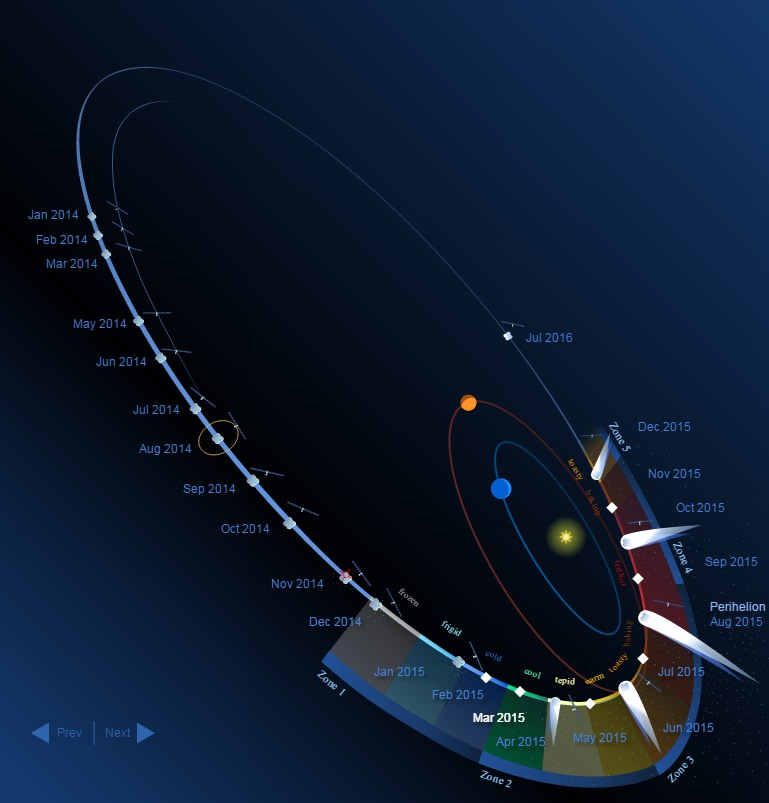 Help Researchers Track Comet 67/P Through Perihelion