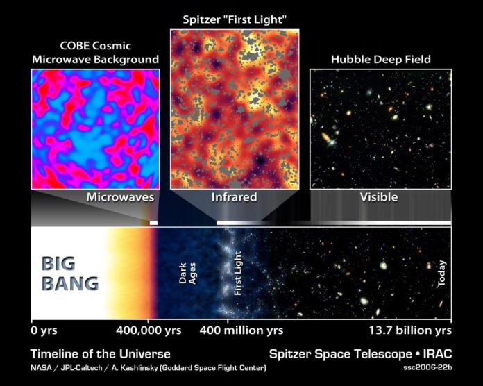 The Big Bang timeline of the Universe. Cosmic neutrinos affect the CMB at the time it was emitted, and physics takes care of the rest of their evolution until today.