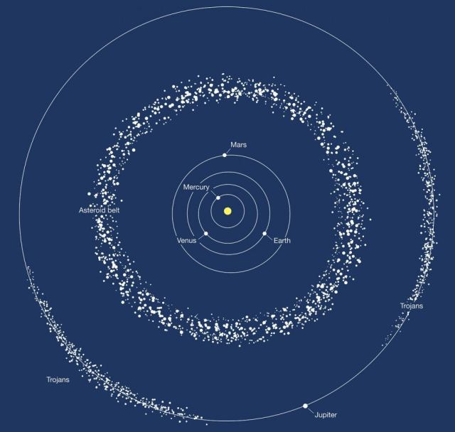 This image depicts the two areas where most of the asteroids in the Solar System are found: the asteroid belt between Mars and Jupiter, and the trojans, two groups of asteroids moving ahead of and following Jupiter in its orbit around the Sun. Image Credit: NASA