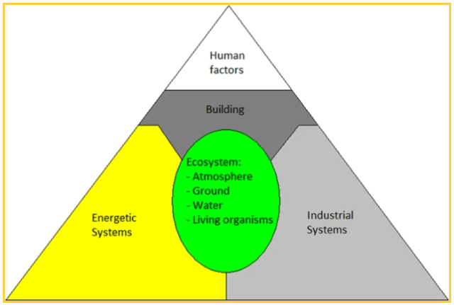 The five survival domains that need to be considered in a colony. Image Credit: Salotti 2020.