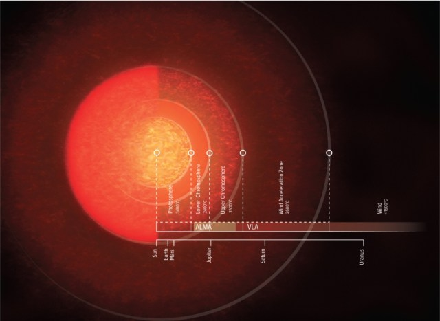 The atmosphere of Antares
