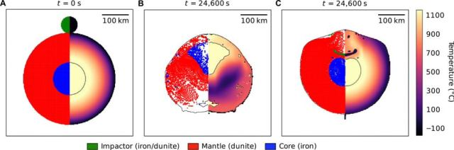 This graphic from the study shows results from one of the impact scenarios. It shows a differentiated planetesimal with a 170 km radius, including a 60 km radius iron core, and a 110 km radius outer layer. On the left half of each panel is the body's constituent materials, and on the right half of each is the temperature. At the end of the material, small amounts of the core are placed in the upper half of the outer layer. Image Credit: Maurel et al, 2020.