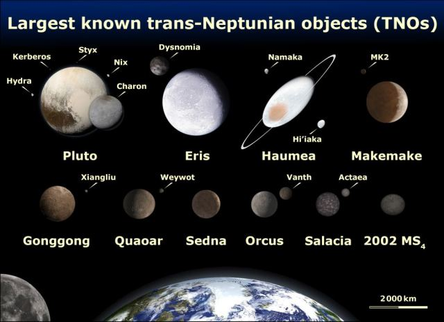 This image shows the largest TNOs in the Solar System. Image Credit: Image Credit: Lexicon. Based on the public domain NASA images: Image:2006-16-d-print.jpg, Image:Orcus art.png, Image:Snow2whi.jpg. Images of the Pluto system are from NASA and JHUAPL's New Horizons mission. Illustrations of Haumea and Makemake are from Image:Illustration of the dwarf planet Makemake.jpg and Image:Haumea brilla con hielo cristalino.jpg.