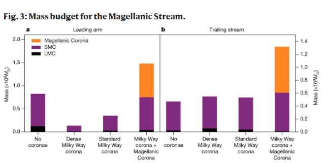 This figure from the study shows how four different models stack up in producing the Magellanic Stream's observed mass, which is about 1.3 on the scale on the right. On the left is the mass budget for the Leading Arm, and on the right is the mass budget for the trailing stream. For both segments of the stream, the first three models fail to account for the overall mass. The right-most bar on each side represents the newer model, which lines up well with measurements of the Stream's mass. Image Credit: Lucchini et al, 2020.