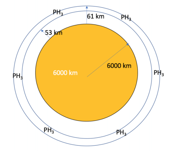 This figure from the study illustrates the atmospheric layer that contains phosphine. Image Credit: Truong et al, 2020.