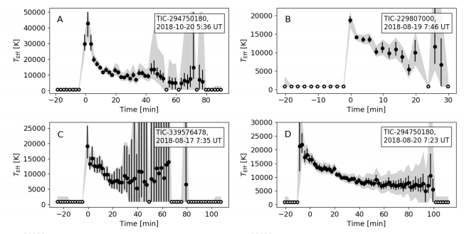"""This figure from the study shows temperature data from four of the superflares in the study. Flare """"A"""" was the hottest one observed. The full dataset provides a statistical sample of how long M-dwarf superflares emit at high temperatures. The black bars and grey areas represent formal errors and systematic errors respectively. Image Credit: Howard et al, 2020"""
